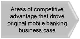 Areas of competitive advantage that drove original mobile banking business case