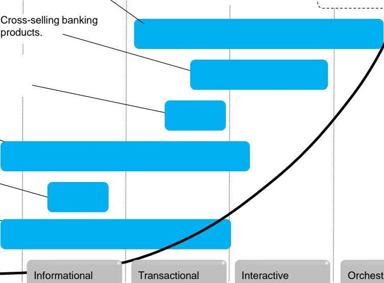 Cross-selling banking products. Informational Transactional Interactive