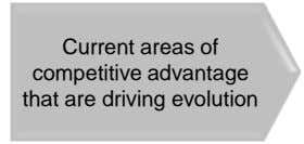 Current areas of competitive advantage that are driving evolution
