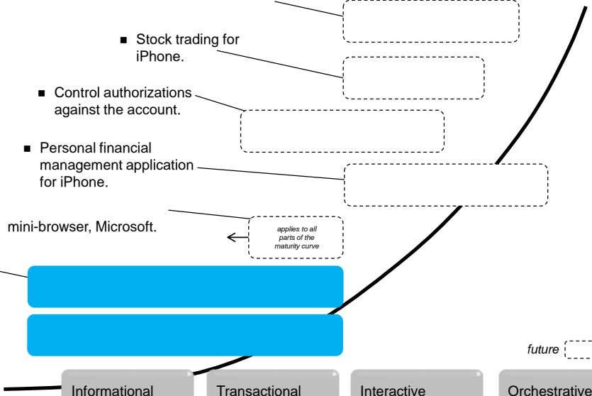  Stock trading for iPhone.  Control authorizations against the account.  Personal financial management