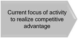 Current focus of activity to realize competitive advantage