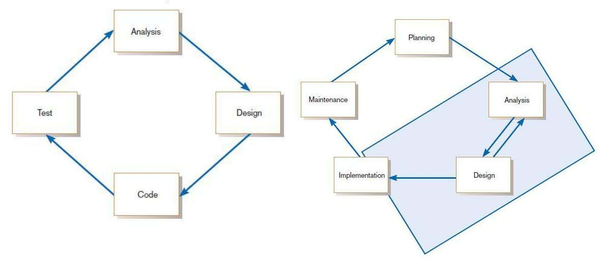 The Heart of the Systems Development Process FIGURE 1-7 The analysis – design – code –