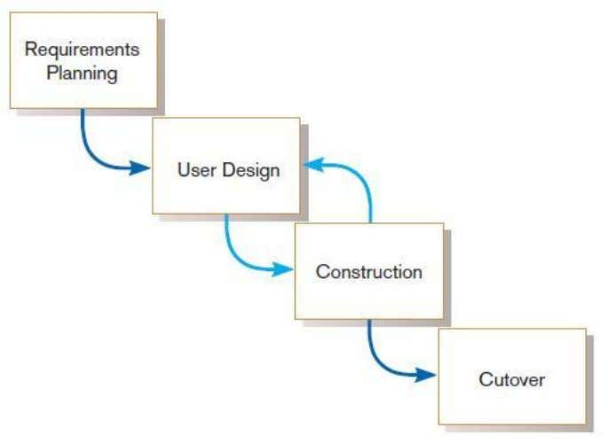 Rapid Application Development (RAD) (Cont.) FIGURE 1-11 RAD life cycle Chapter 1 Copyright © 2011 Pearson
