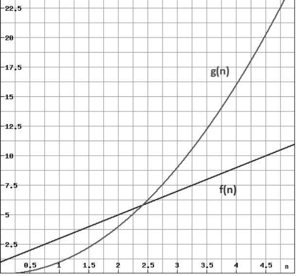 g increases more rapidly than f. example: algorithm analysis If we can prove that f(n) ˂