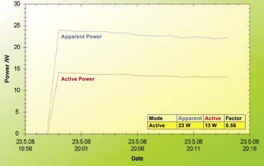 Apparent Power Active Power Mode Apparent Active Factor Active 23 W 13 W 0.56