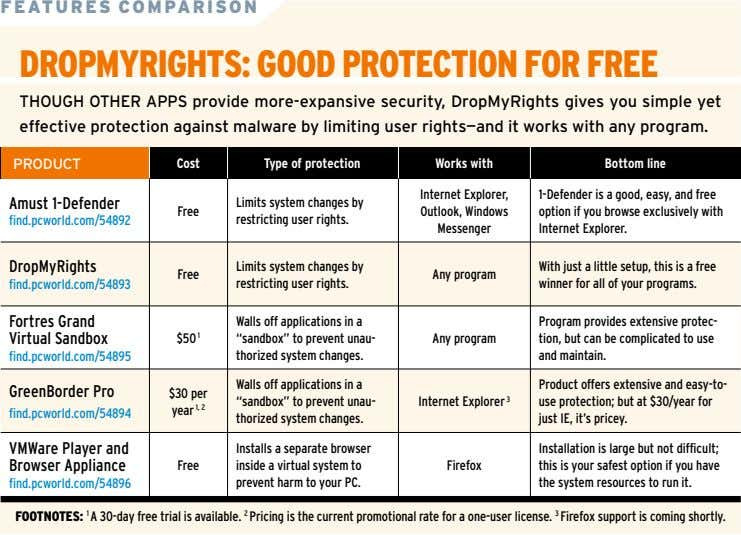 FEATURES COMPARISON DROPMYRIGHTS: GOOD PROTECTION FOR FREE THOUGH OTHER APPS provide more-expansive security,