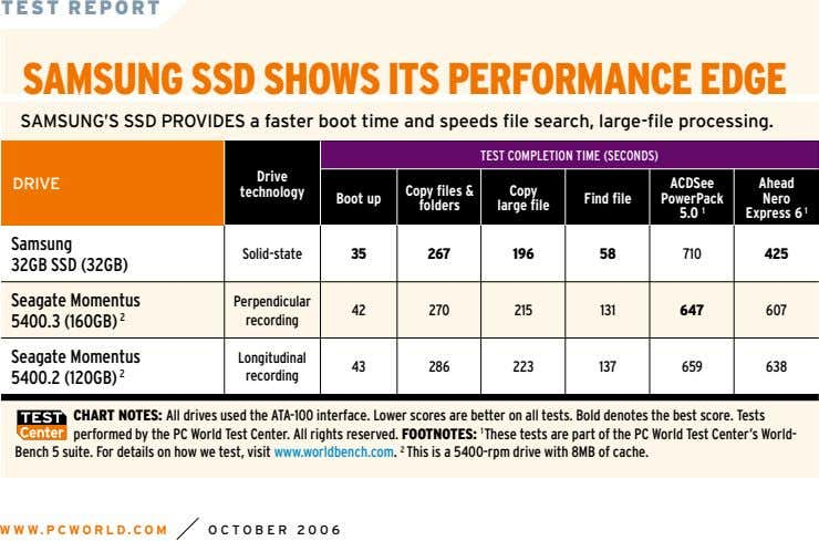 TEST REPORT SAMSUNG SSD SHOWS ITS PERFORMANCE EDGE SAMSUNG'S SSD PROVIDES a faster boot time