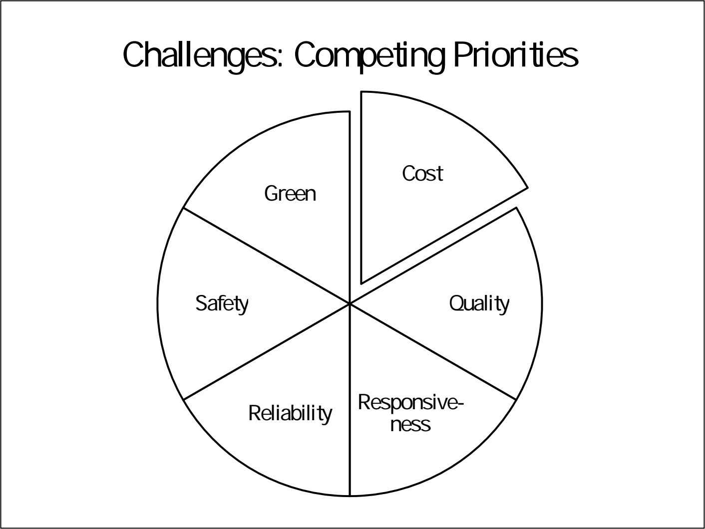 Challenges: Competing Priorities Cost Green Safety Quality Responsive- Reliability ness