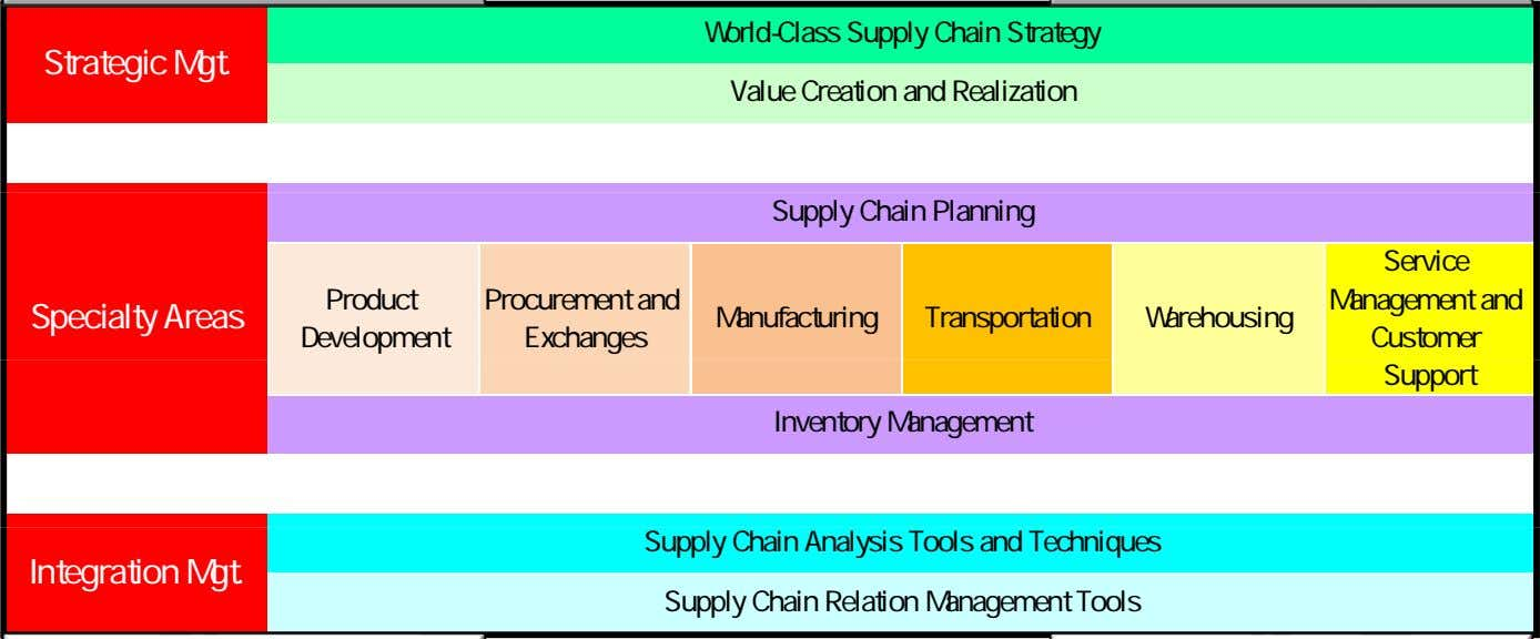 & Management Globalization/AEC Sustainability World-Class Supply Chain Strategy Strategic Mgt. Value