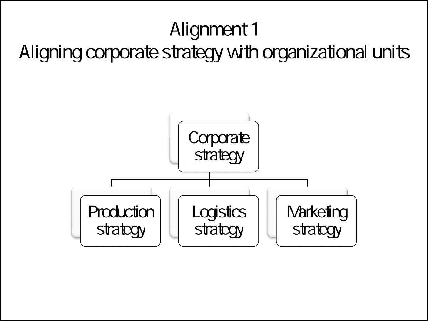 Alignment 1 Aligning corporate strategy with organizational units CCorporate orporate strategy strategy Production