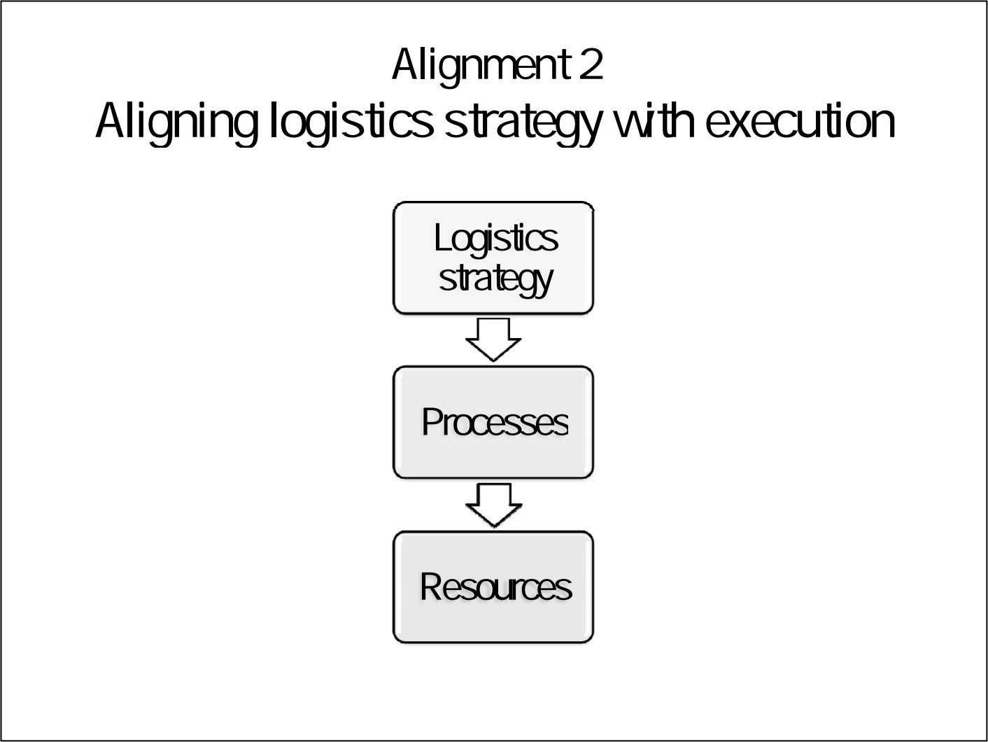 Alignment 2 Aligning logistics strategy with execution Logistics strategy Processes Resources