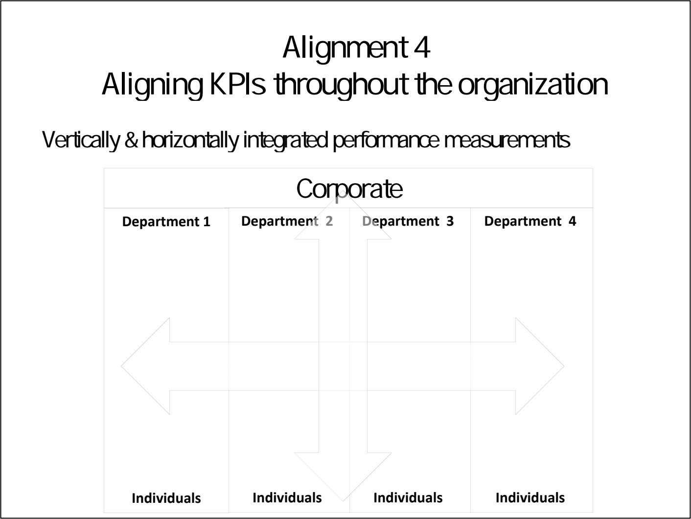 Alignment 4 Aligning KPIs throughout the organization Vertically & horizontally integrated performance measurements