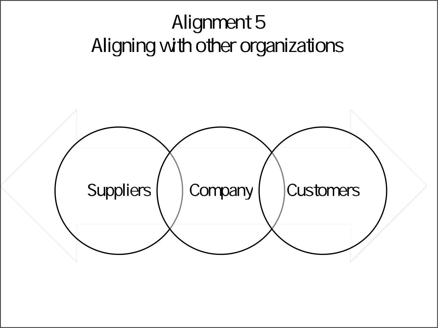 Alignment 5 Aligning with other organizations Suppliers Company Customers