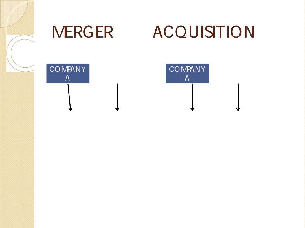 MERGERMERGER ACQUISITIONACQUISITION COMPANY COMPANY COMPANY COMPANY A B A B Company A and Company B