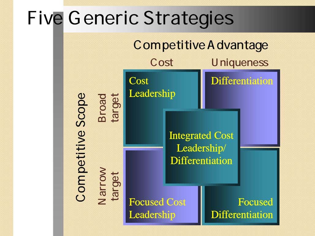 FiveFive GenericGeneric StrategiesStrategies CompetitiveCompetitive AdvantageAdvantage CostCost UniquenessUniqueness
