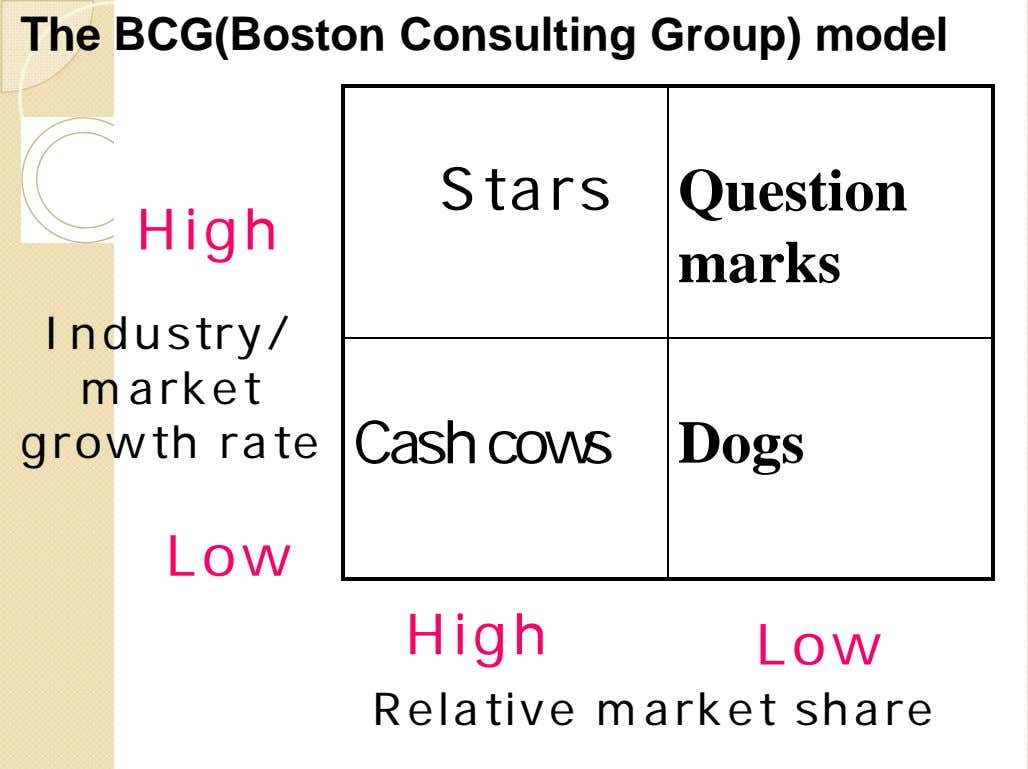 The BCG(Boston Consulting Group) model Stars Question High marks Industry/ market growth rate Cash cows