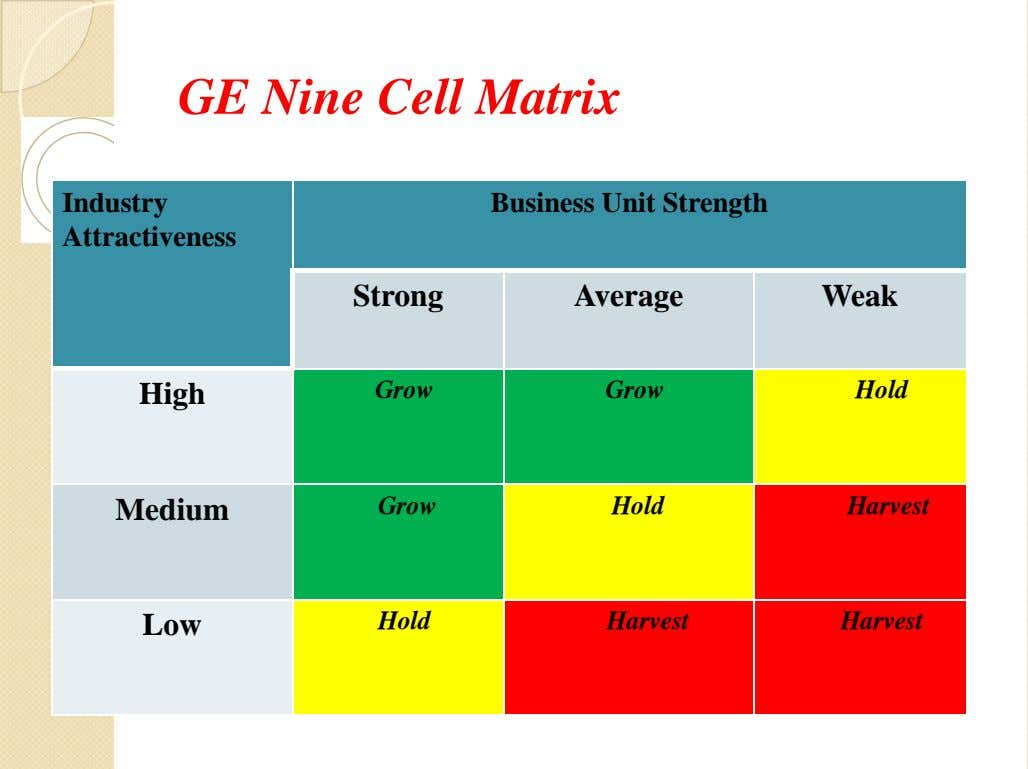 GE Nine Cell Matrix Industry Business Unit Strength Attractiveness Strong Average Weak High Grow Grow