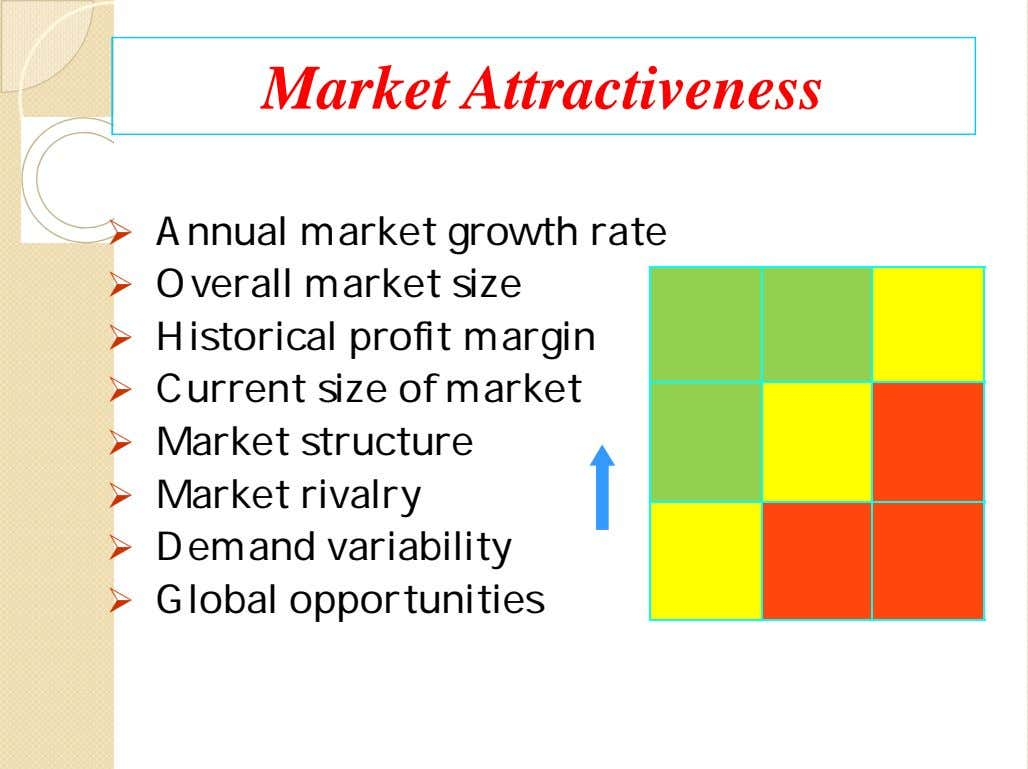 Market Attractiveness  Annual market growth rate  Overall market size  Historical profit margin