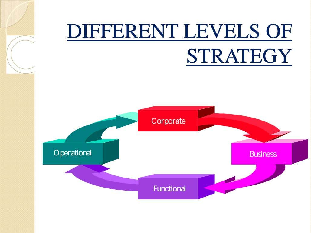 DIFFERENTDIFFERENT LEVELSLEVELS OFOF STRATEGYSTRATEGY CorporateCorporate OperationalOperational BusinessBusiness