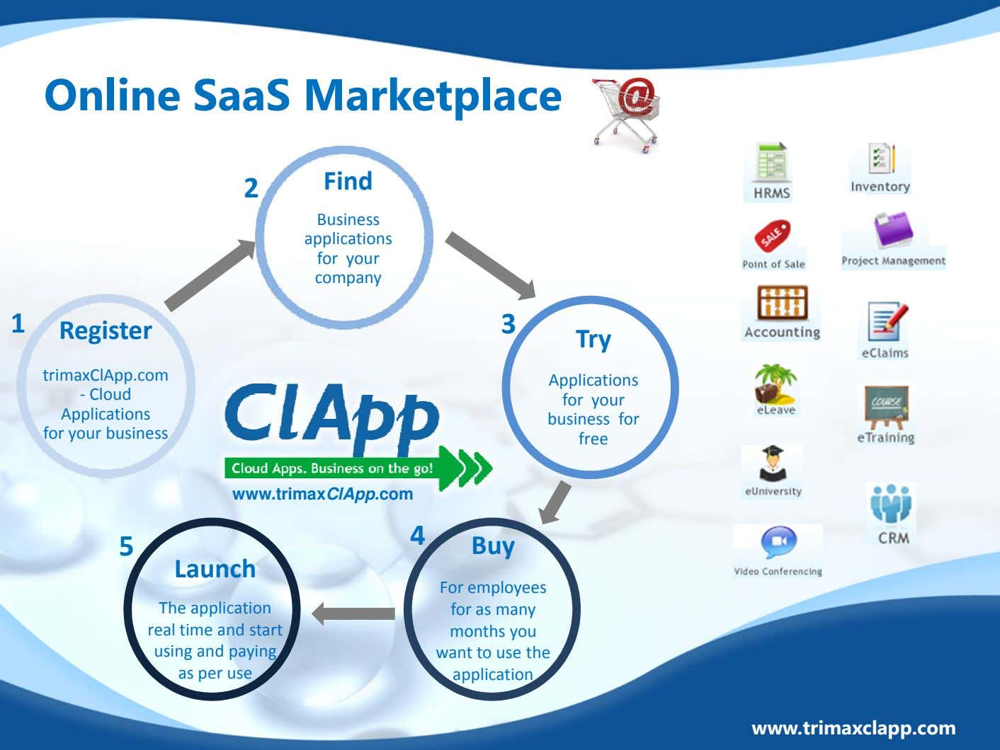 Online SaaS Marketplace 2 Find Business applications for your company 1 Register 3 Try tr