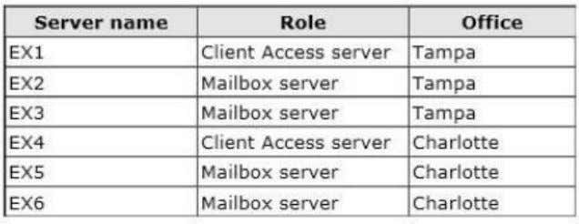 The servers are configured as shown in the following table. The Exchange Server environment has the