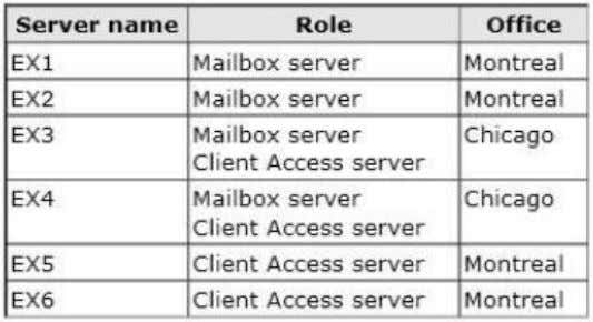 to all users. Six servers that have Exchange Server installed. The servers are configured as shown