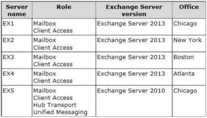 The servers are configured as shown in the following table. The mailbox databases are mounted on