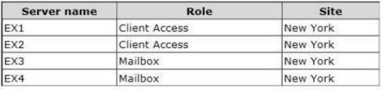 The servers are configured as shown in the following table. EX3 and EX4 are the members