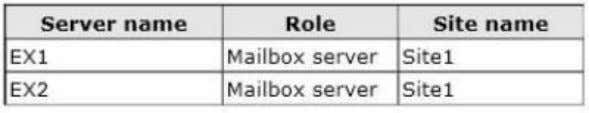 The servers are configured as shown in the following table. EX1 and EX2 are members of