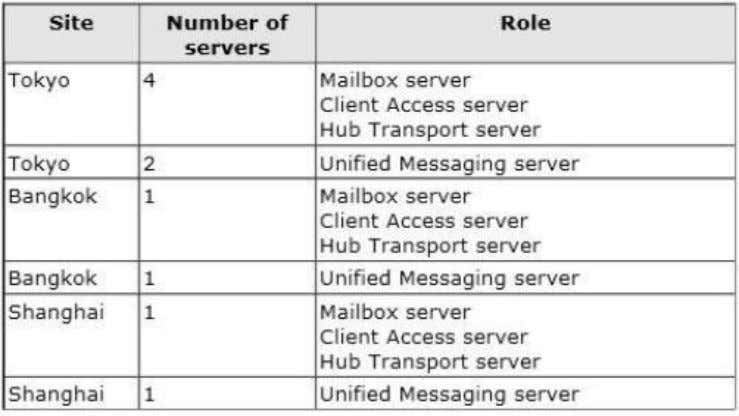 The servers are configured as shown in the following table. You plan to deploy 10 servers