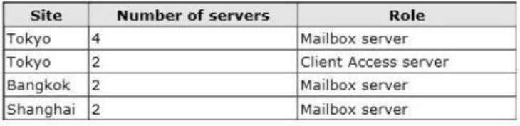 servers will be configured as shown in the following table. Each site has an IP-PBX that