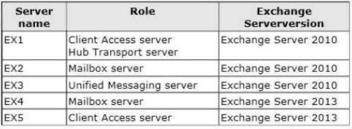 The servers are configured as shown in the following table. You need to create a Lync