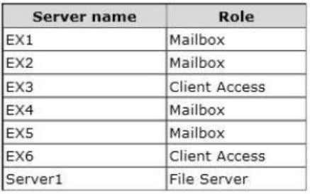 The servers are configured as shown in the following table. The organization is configured as shown