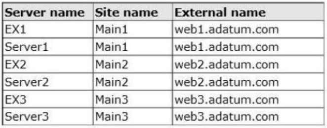 An administrator performs a datacenter switchover by changing the DNS record for webl.adatum.com to point