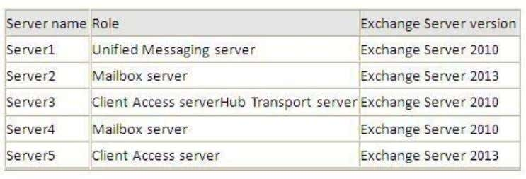 You deploy Microsoft Lync Server 2010. You need to create a Lync Server SIP Unified