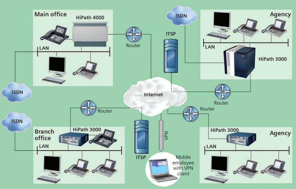 Main office Agency ISDN HiPath 4000 ITSP Router LAN LAN HiPath 3000 ISDN Internet Router