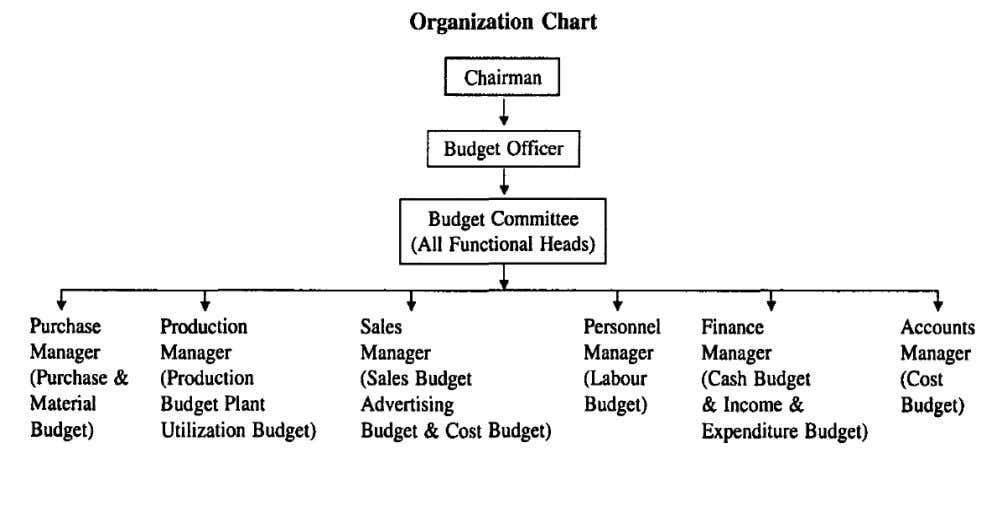 From the above chart we can observe that the chairman of the company is the overall