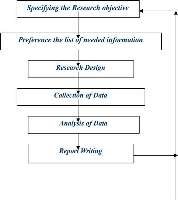 Specifying the Research objective Preference the list of needed information Research Design Collection of Data Analysis