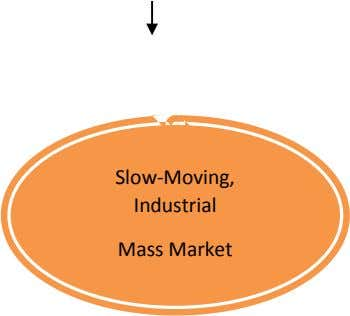 Slow-Moving, Industrial Mass Market