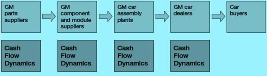 SUPPLY CHAIN MANAGEMENT Fig: 1.1 Basic Supply Chain – Physical Movements Until now, we have emphasized
