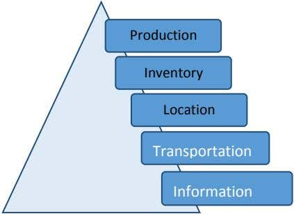 Production Inventory Location Transportation Information