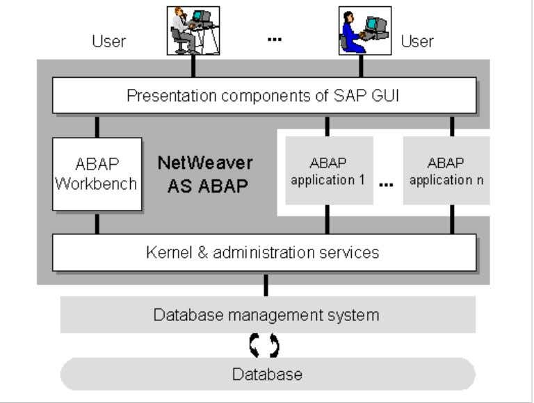 ABAP Programming (BC-ABA) 2 hardware or software unit. The following illustration represents this logical view in