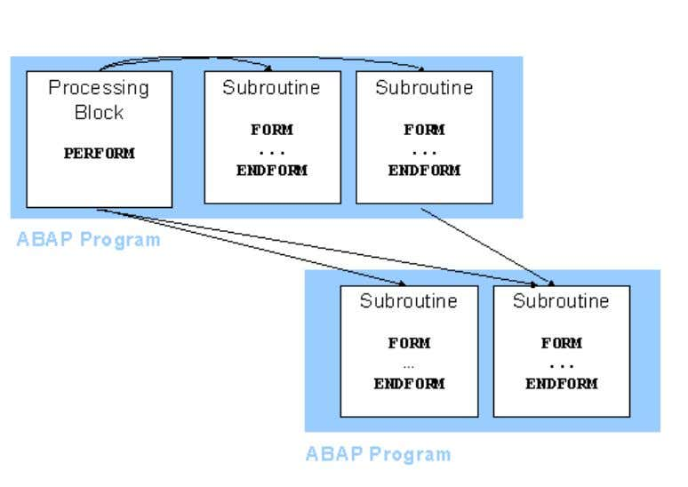 ... ABAP Programming (BC-ABA) 18 1. The runtime environment creates the INITIALIZATION event and calls the