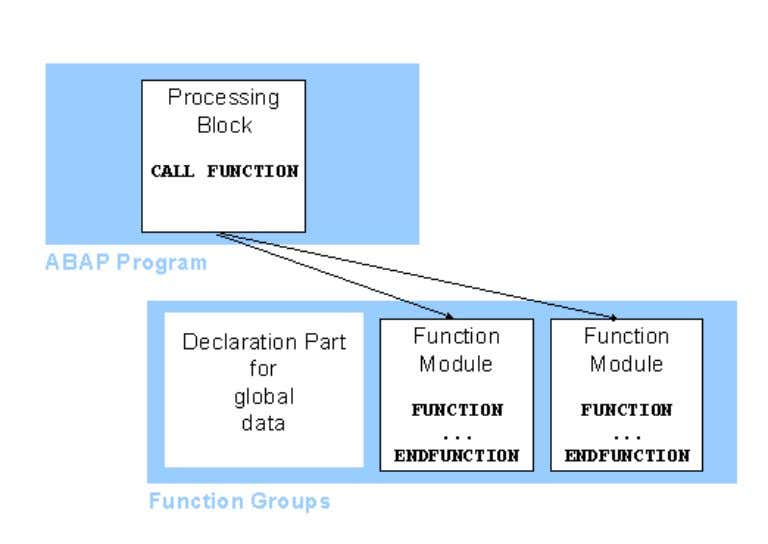 ABAP Programming (BC-ABA) 19 You can only create function groups within special ABAP programs called function