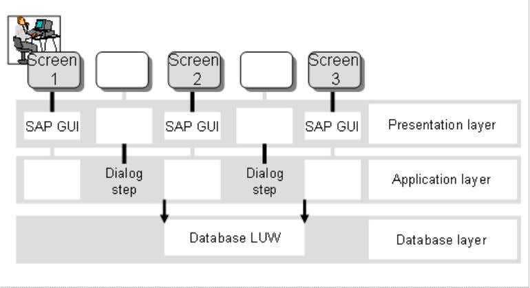 ABAP Programming (BC-ABA) 24 2. The dispatcher receives the request to execute a dialog step from