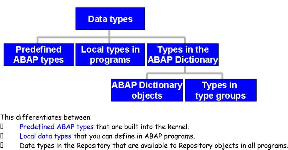 This differentiates between  Predefined ABAP types that are built into the kernel.  Local data