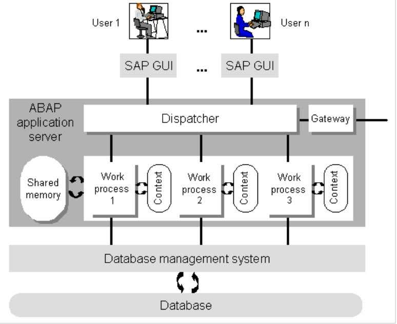 ABAP Programming (BC-ABA) 5 the single SAP GUI. These behave almost like independent SAP applications. The