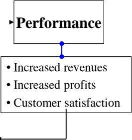 Performance • Increased revenues • Increased profits • Customer satisfaction
