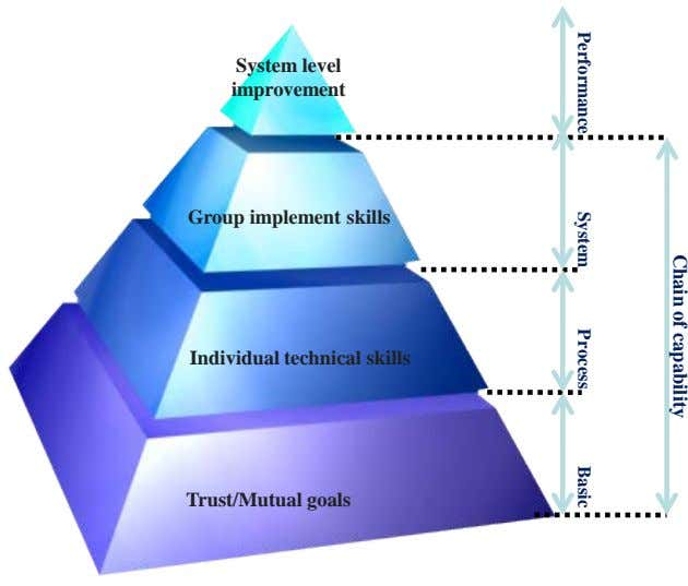 Chain of capability Performance System Process Basic System level improvement Group implement skills Individual technical skills