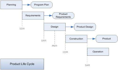 Figure 2-2: Waterfall development cycle An alternate (and perhaps more revealing) way of presenting the
